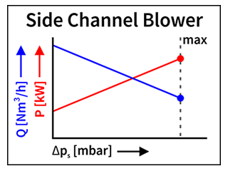 Characteristic side channel blower